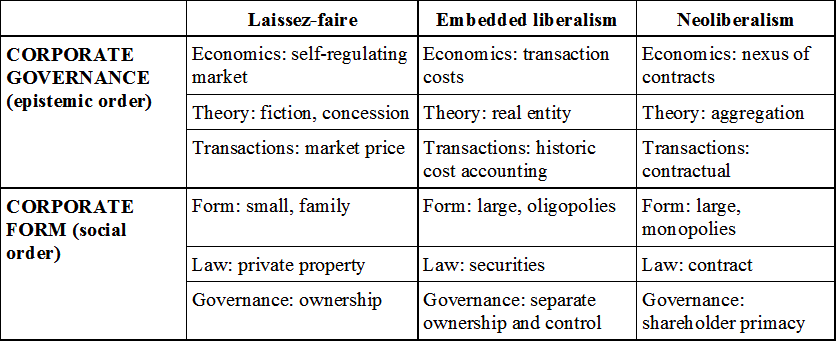 Market Vs Contract The Implications Of Contractual Theories Of